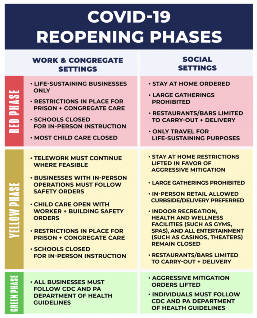 opening phases